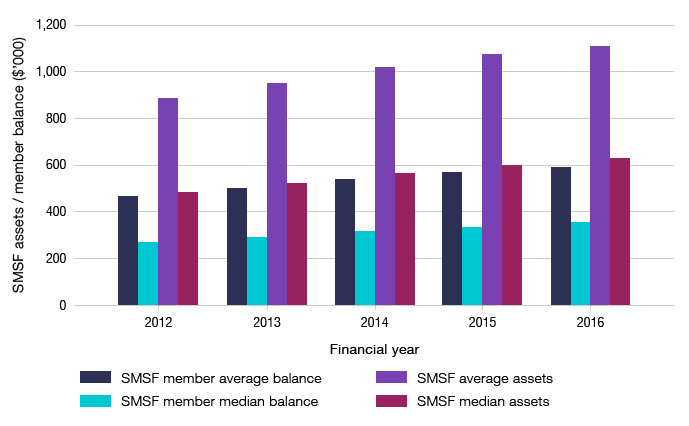 Bar graph showing the average and median SMSF assets and average and median member balances ($ thousands) for financial years 2012 to 2016.