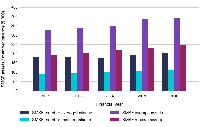 Bar graph showing the average and median SMSF assets and average and median member balances ($ thousands) of funds established in each financial year, 2012 to 2016.