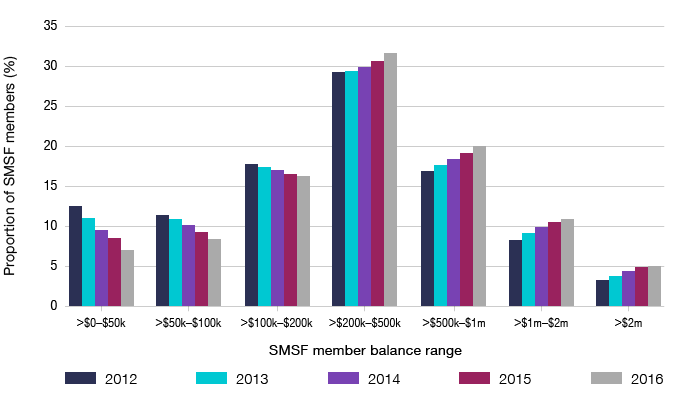 Bar graph showing the proportion of SMSF members by SMSF member balance range groupings, from 2012 to 2016.