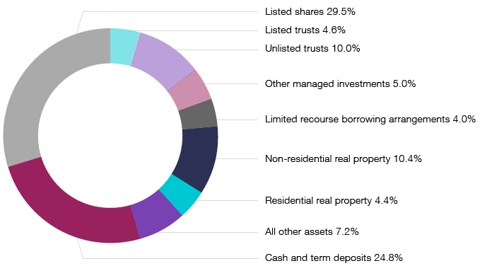 Doughnut chart showing the 2016 SMSF asset allocations: Listed shares 29.5%, Listed trusts 4.6%, Unlisted trusts 10.0%, Other managed investments 5.0%, Limited recourse borrowing arrangements 4.0%, Non-residential real property 10.4%, Residential real property 4.4%, All other assets 7.2% and Cash and term deposits 24.8%.