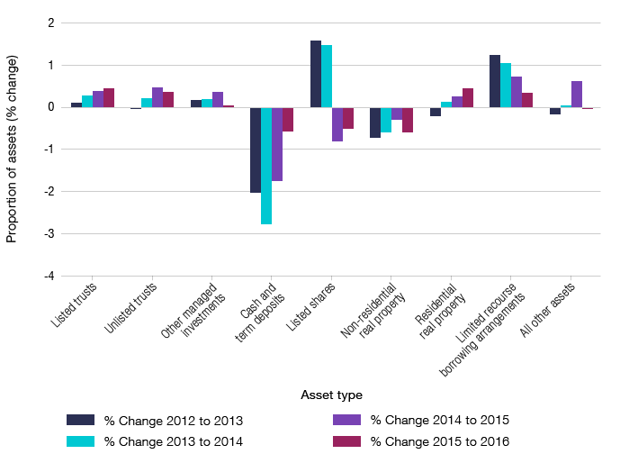 Bar graph showing the annual percentage change in the proportion of total SMSF assets by asset type from 2012 to 2016.