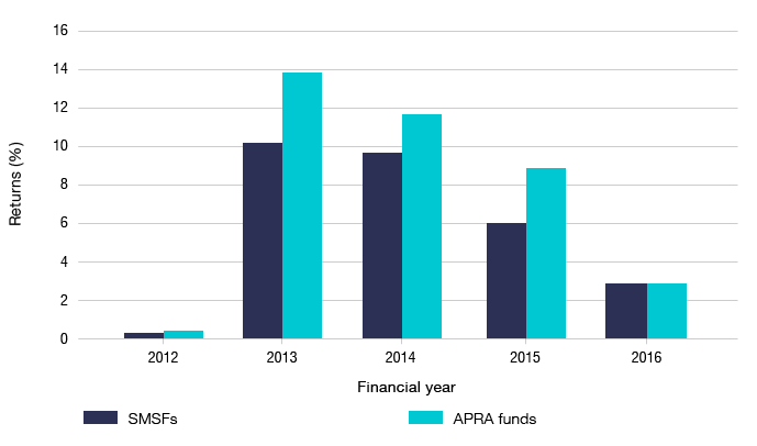 Bar graph showing the average returns for SMSFs and APRA funds from 2012 to 2016.