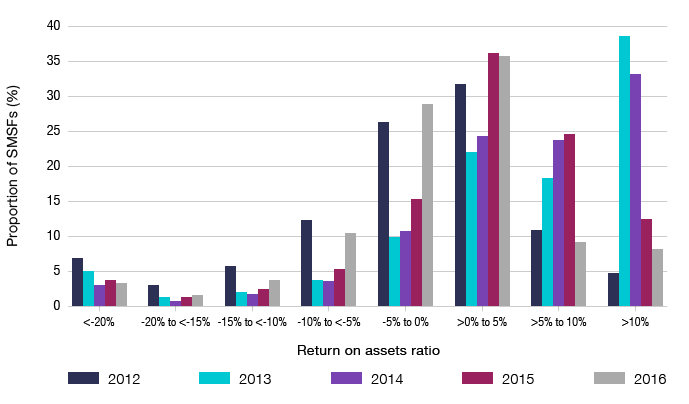 Bar graph showing the proportion of SMSFs  by return on assets ratio groupings, from 2012 to 2016.