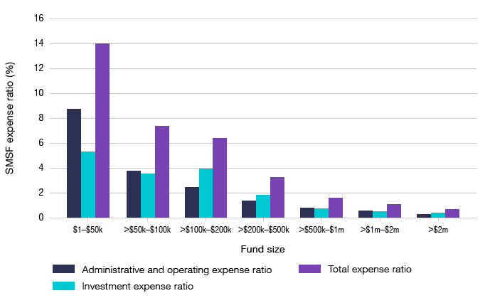 Bar graph showing the estimated average SMSF expense ratio as a percentage by fund size for administrative and operating expenses, investment expenses and total expenses.
