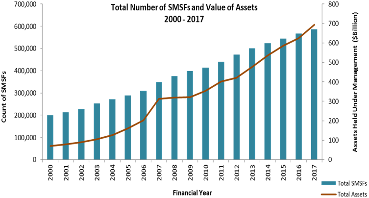 This graph represents the growth of the SMSF sector, showing an increase in number of trustees and members (close to 600,000 funds, with over 1.1 million members) as well as the growth of assets held by SMSFs (estimated total value of assets held of $755 billion) over the last 20 years.