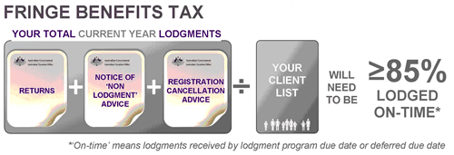 Showing that you will need to have lodged 85% of fringe benefits tax current year lodgments on-time, including (returns plus notice of non-lodgment advice plus registration cancellation advice) divided by your client list.
